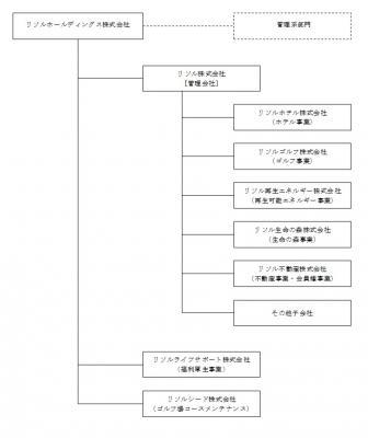 リゾートソリューション株式会社