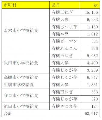 株式会社ビオ・マーケット