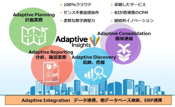 ジェクシード、Adaptive Insightsとパートナー契約を締結 クラウドCPM「Adaptive Suite」の取扱いにより ...
