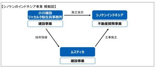 株式会社シノケングループ