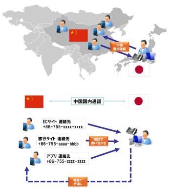 FlatAPI、3CX Phone SystemベースのクラウドPBXサービスFlat-Phone、中国(深セン)国内電話番号に ...