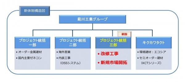 菊川工業株式会社