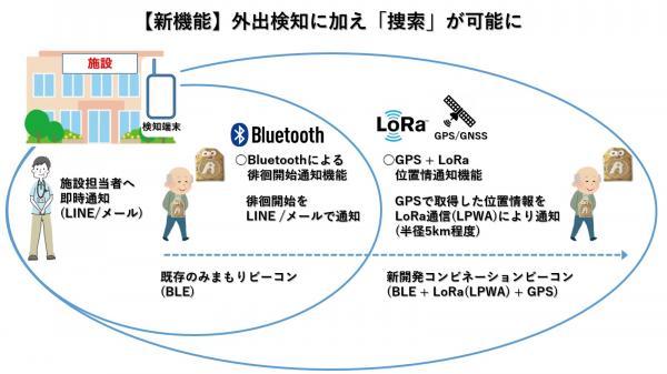 OFF Line株式会社