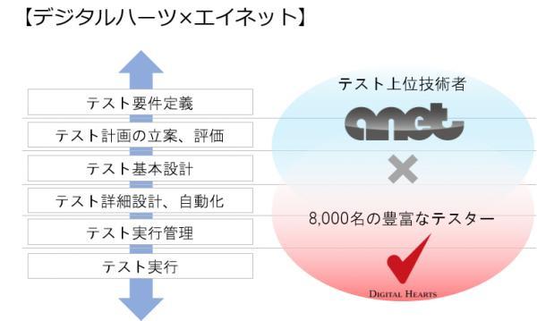 株式会社デジタルハーツホールディングス