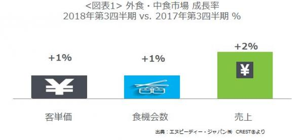 エヌピーディー・ジャパン株式会社