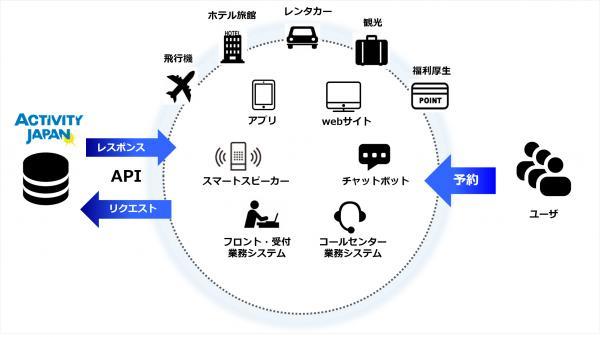 株式会社アクティビティジャパン