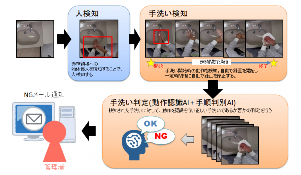 日本 システム ウエア 株式 会社