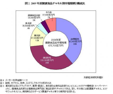 【矢野経済研究所】健康食品市場に関する調査結果 2010~通信 ...