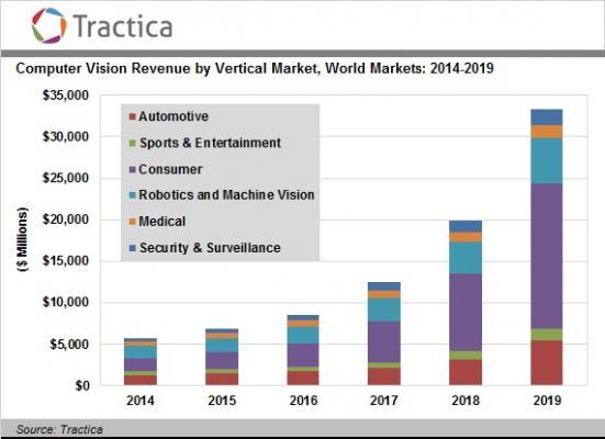 【tractica Llc (トラクティカ社)発表】コンピュータビジョン技術市場が2019年までに333億ドル規模