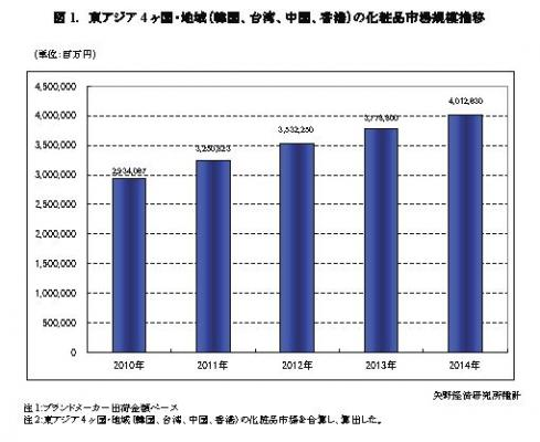 【矢野経済研究所調査結果サマリー】東アジア化粧品市場に ...