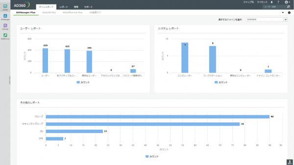 Active Directory運用管理を360°サポートするソフトウェア日本