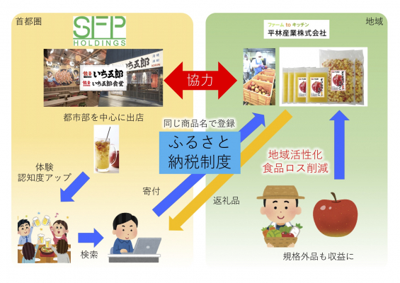 SFPホールディングス株式会社