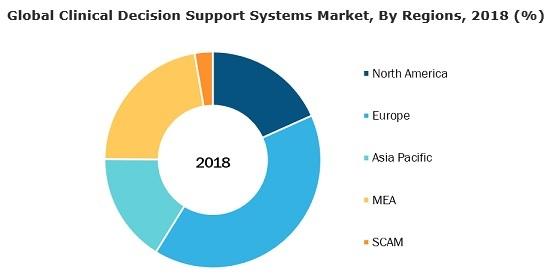臨床意思決定支援システム:世界市場は2027年に59億8,338万米ドル規模 ...