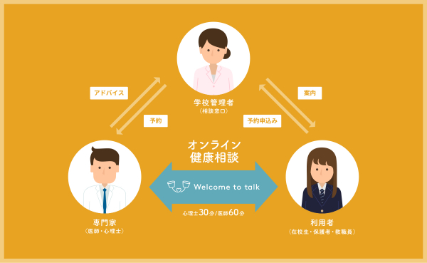 株式会社 Welcome to talk