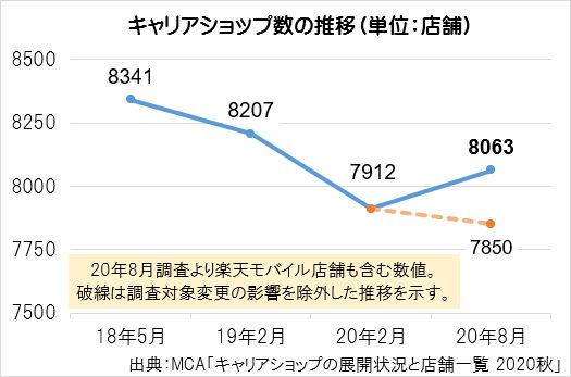 株式会社MCA