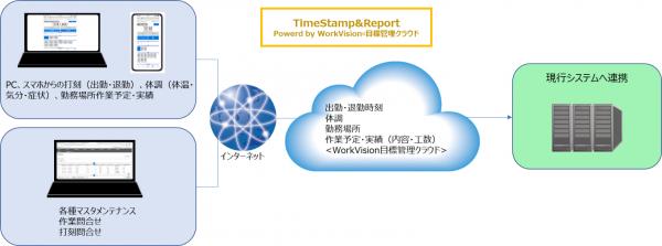 株式会社WorkVision