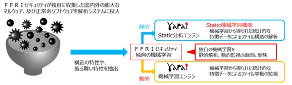 株式会社FFRIセキュリティ