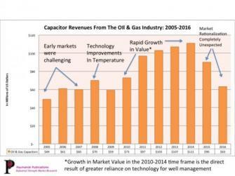 石油・ガス電子機器産業におけるコンデンサ市場調査レポートが発刊 株式会社データリソース プレスリリース配信
