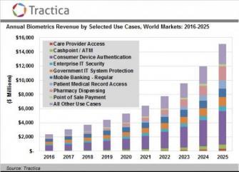 世界の生体認証市場の収益は2025年までに151億ドルに到達 株式会社データリソース プレスリリース配信代行
