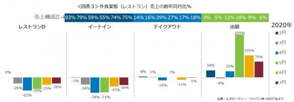 エヌピーディー・ジャパン、最新外食・中食レポート「2020年7月の市場動向、外食・中食売上は19%減、6月より4ポイント回復、出前は76%増」を公表
